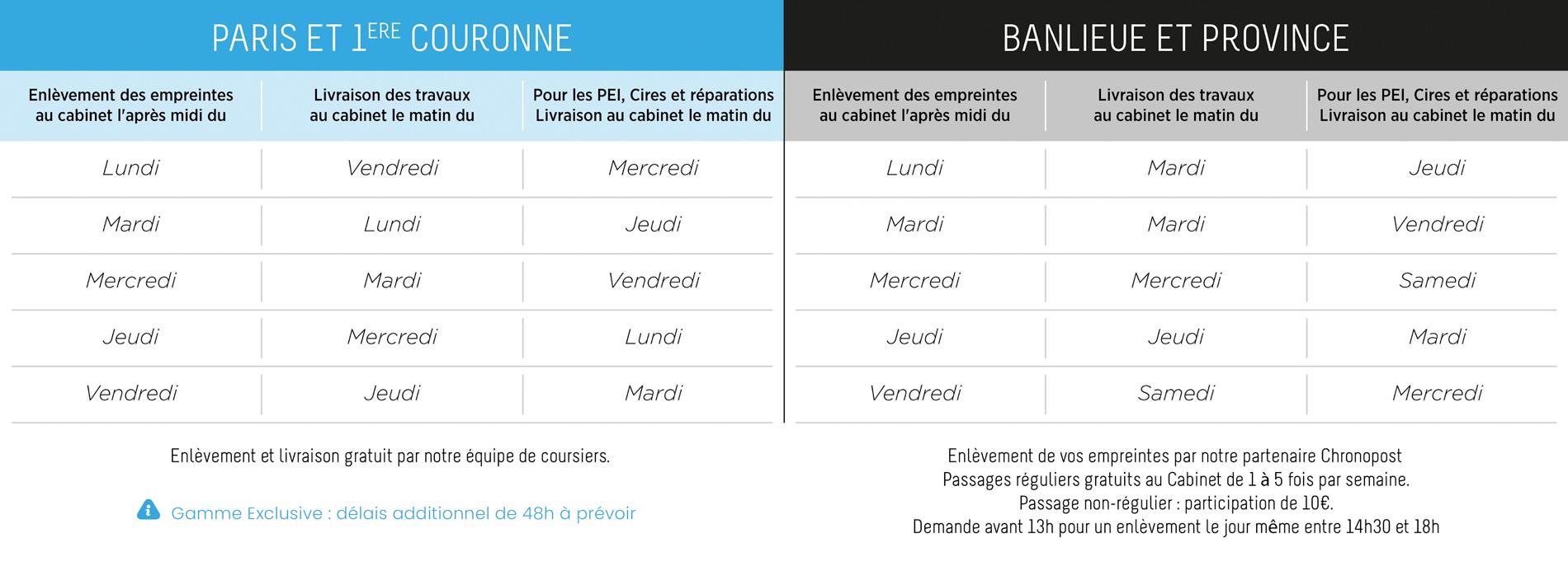 Délais Paris et Province new